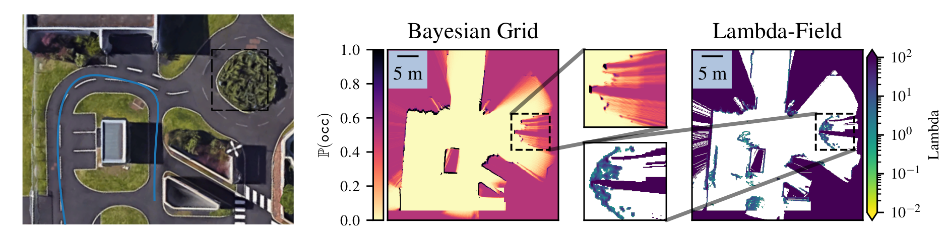 Lambda-Field: A Continuous Counterpart of the Bayesian Occupancy Grid for Risk Assessment